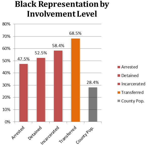 The proportion of youth who are black in each stage of the juvenile justice system compared with the general population.
